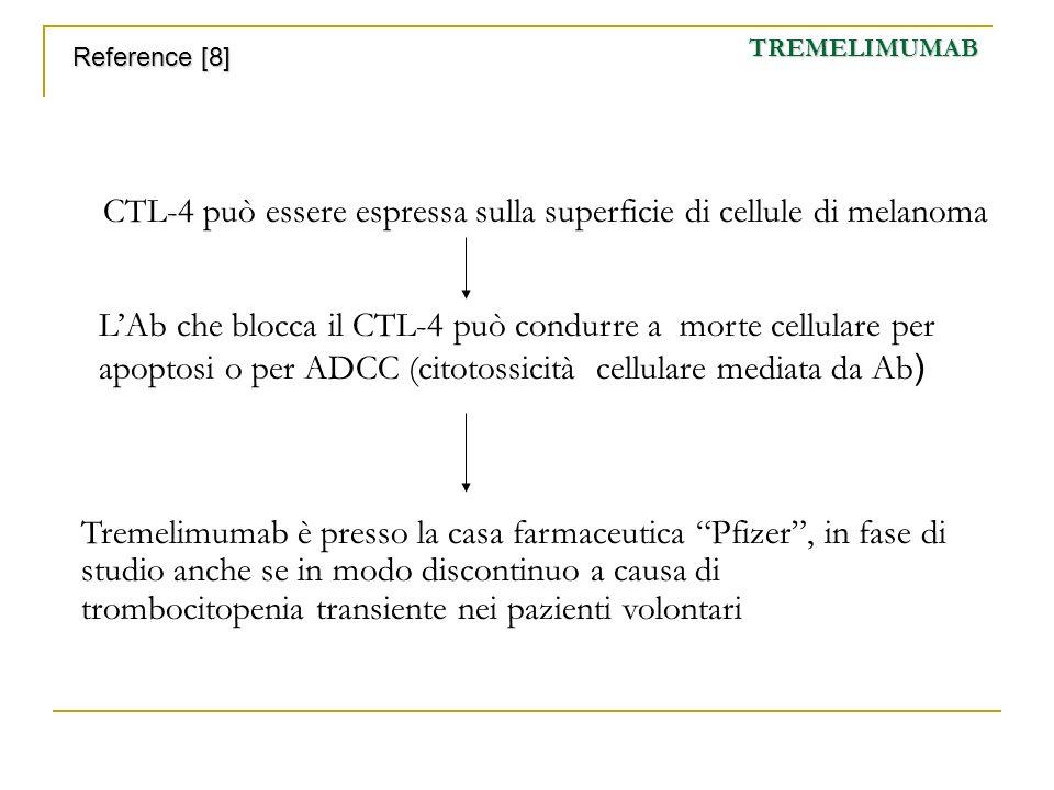TREMELIMUMAB Reference [8] CTL-4 può essere espressa sulla superficie di cellule di melanoma.